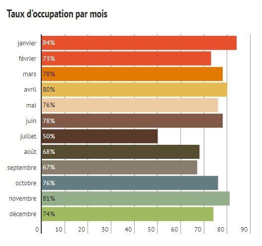taux d'occupation par mois, Bpi