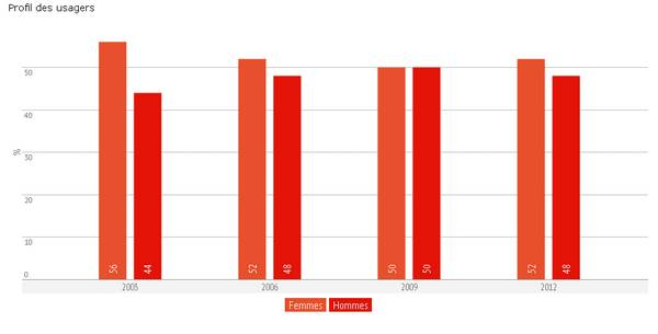 graphique présentant le profil des usagers de la Bpi