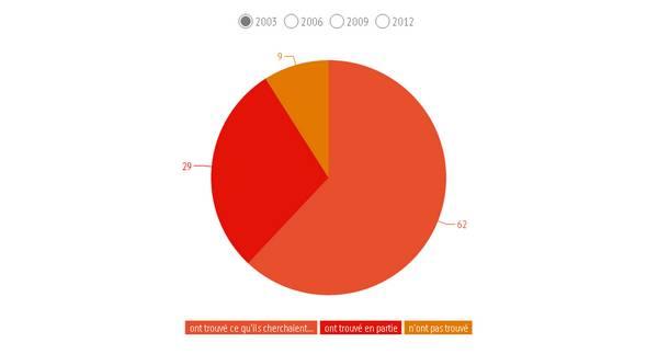 graphique présentant les types de visites à la Bpi