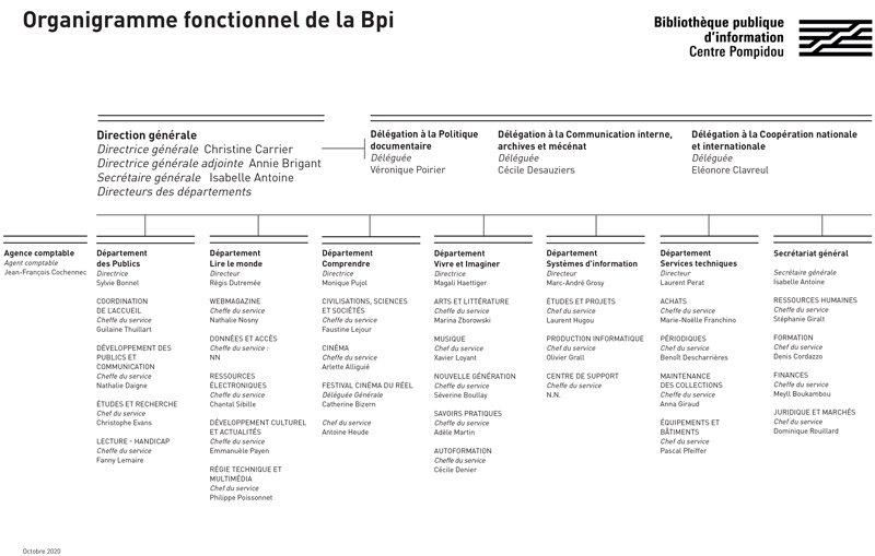 organigramme de la Bpi en octobre 2020