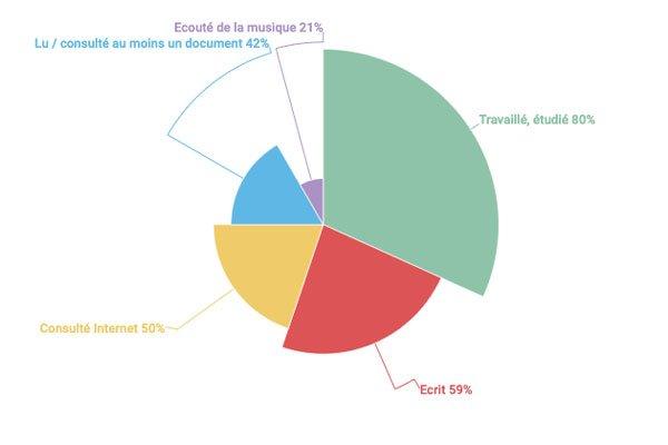 graphique présentant les types d'usages à la Bpi