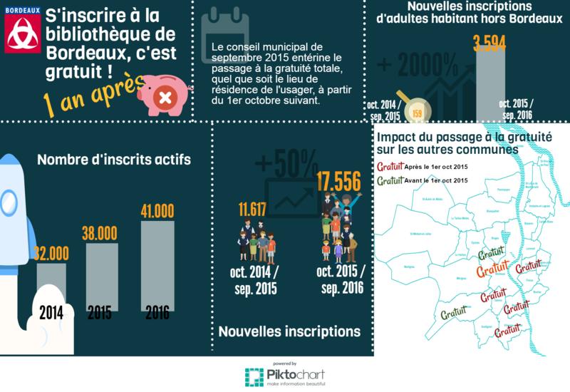 Infographie sur la gratuité des bibliothèques de Bordeaux