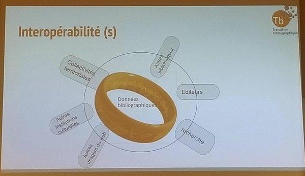 phtographie d'un support de présentation schématisant l'interopérabilité