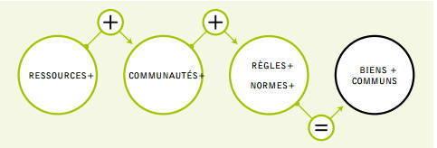 Schéma des 3 composants des biens communs