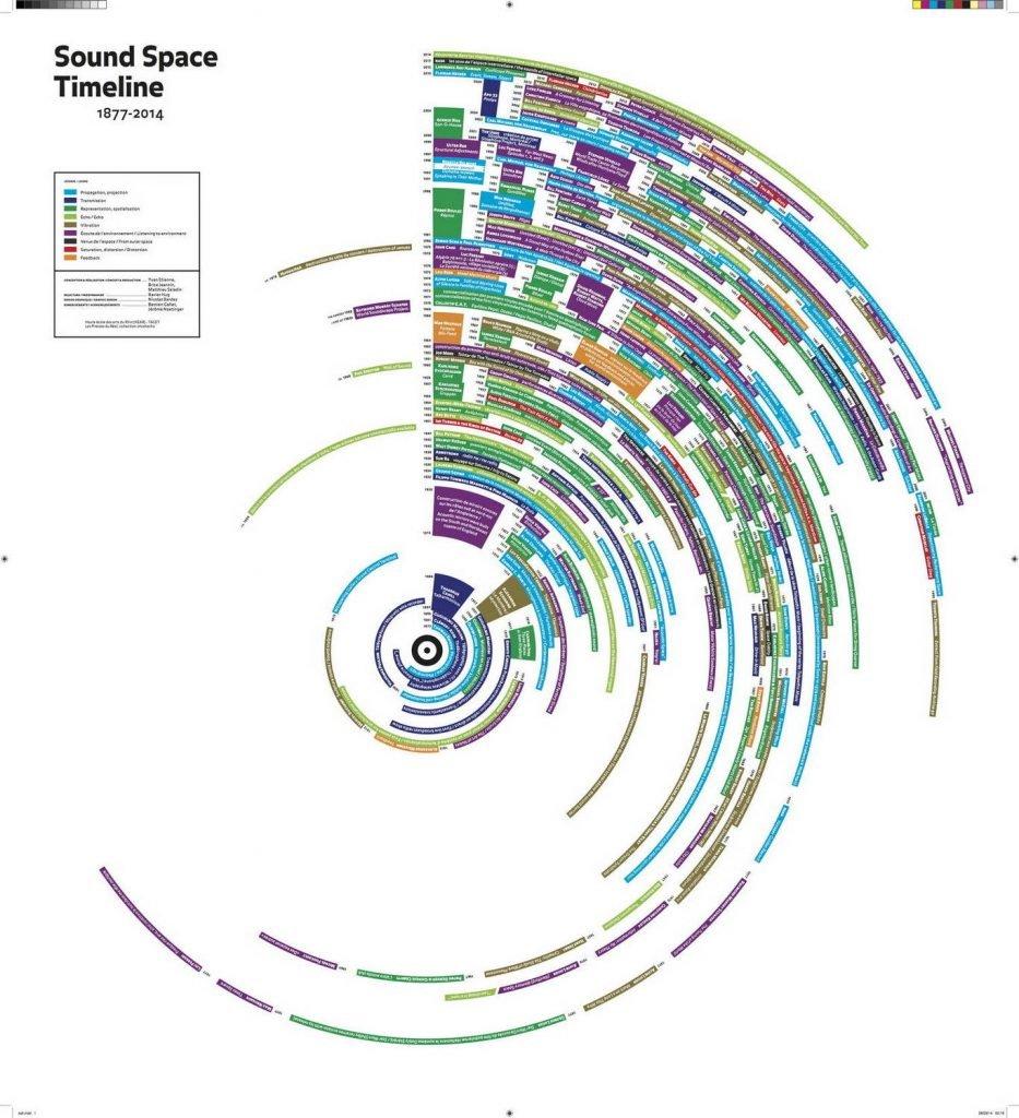 Sound Space Timeline 1877-2014, représentation graphique