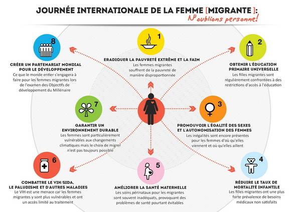 Infographie présentant en huit points les objectifs de l'IOM