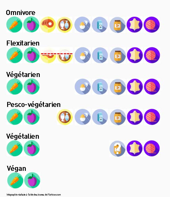 quelques régimes alimentaire
